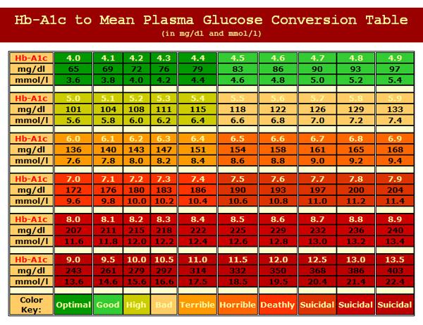 Hemoglobin A1c Conversion Chart